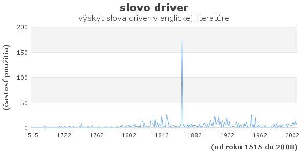 slovo driver
