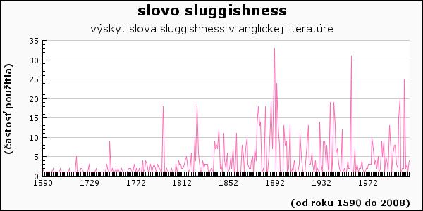 slovo sluggishness