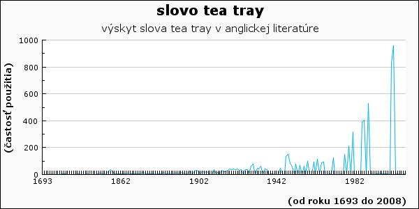 slovo tea tray