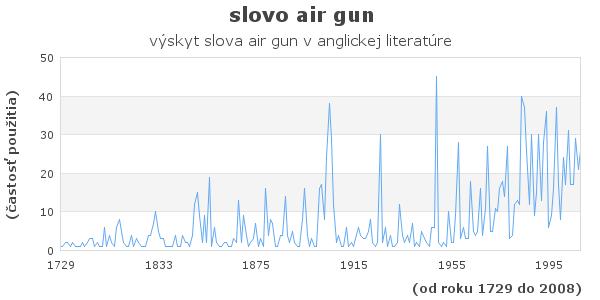 slovo air gun