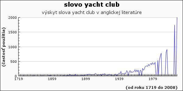 slovo yacht club