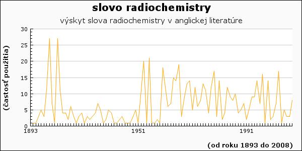 slovo radiochemistry