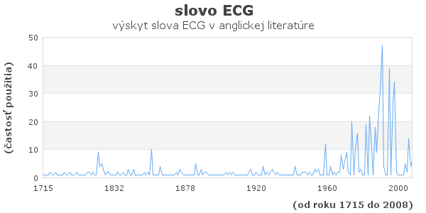 slovo ECG