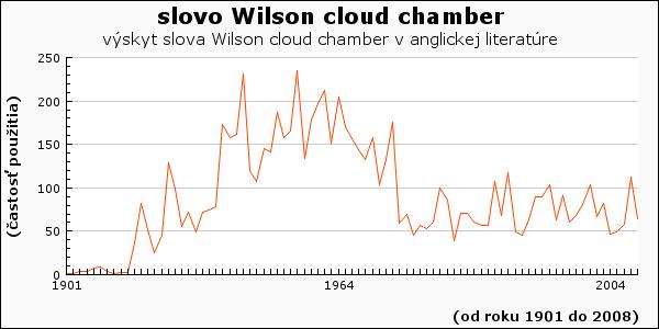 slovo Wilson cloud chamber