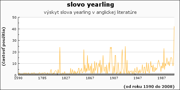 slovo yearling