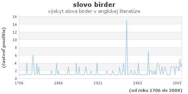 slovo birder