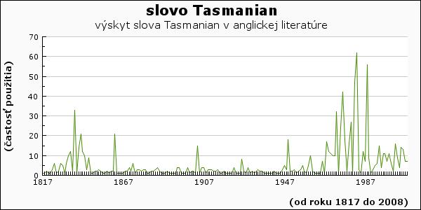 slovo Tasmanian