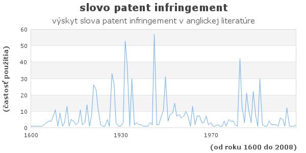 slovo patent infringement