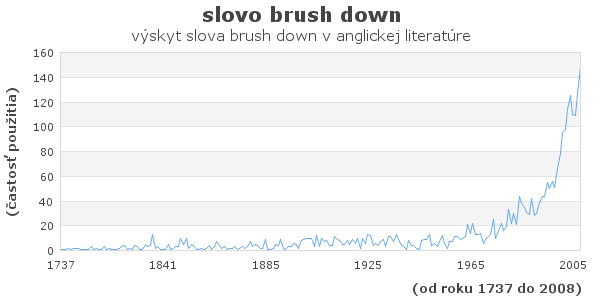 slovo brush down
