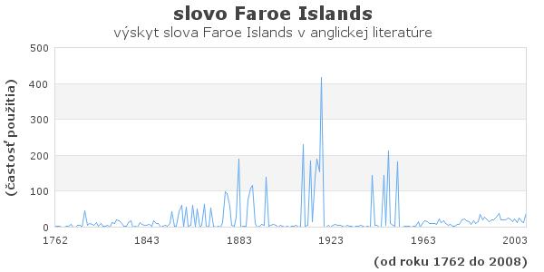 slovo Faroe Islands