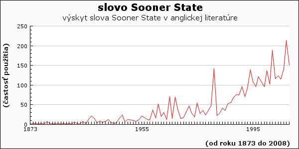 slovo Sooner State