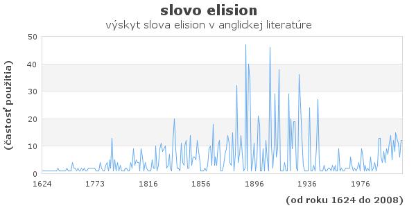 slovo elision