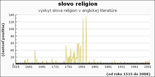 slovo religion