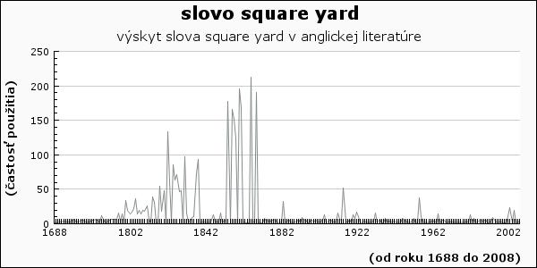 slovo square yard
