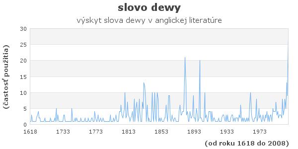 slovo dewy