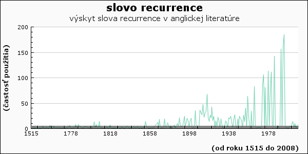 slovo recurrence