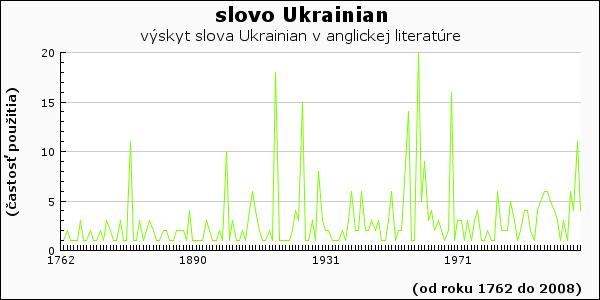 slovo Ukrainian
