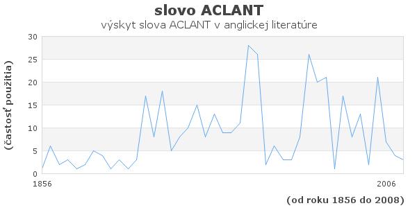 slovo ACLANT