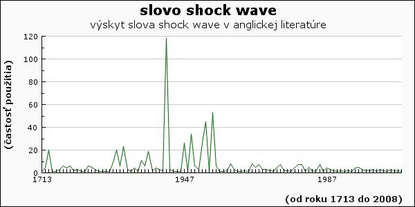 slovo shock wave