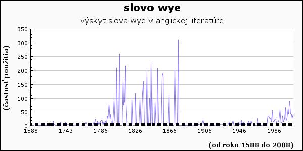 slovo wye
