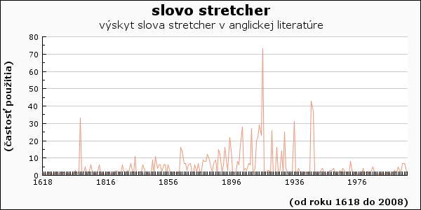 slovo stretcher