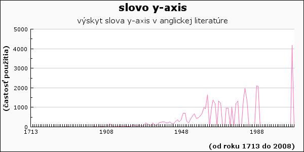 slovo y-axis