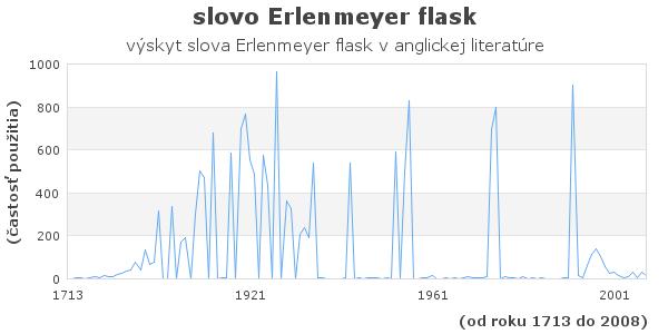 slovo Erlenmeyer flask