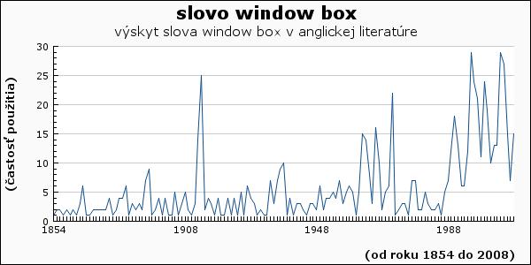 slovo window box