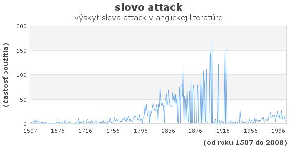 slovo attack