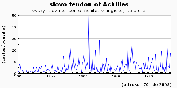 slovo tendon of Achilles