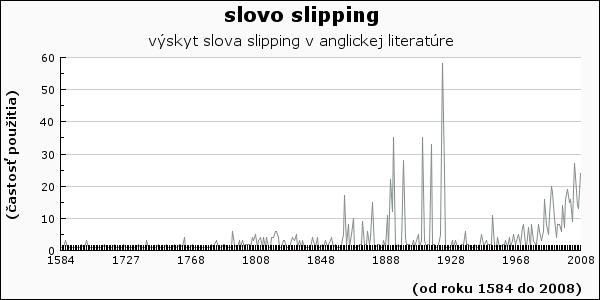 slovo slipping