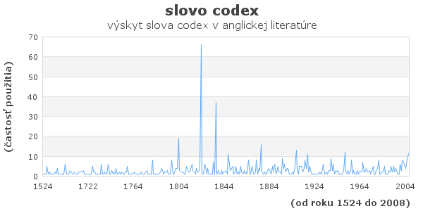 slovo codex