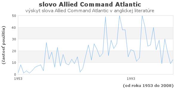 slovo Allied Command Atlantic
