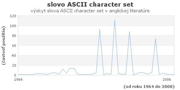 slovo ASCII character set