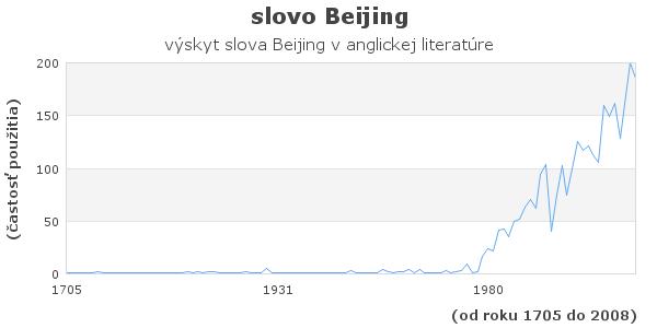 slovo Beijing