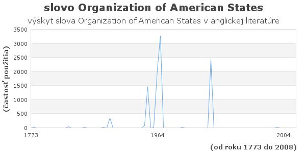 slovo Organization of American States