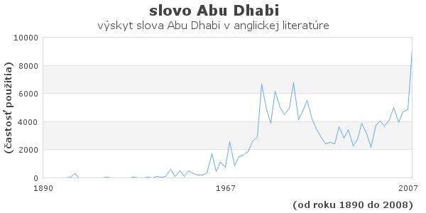 slovo Abu Dhabi