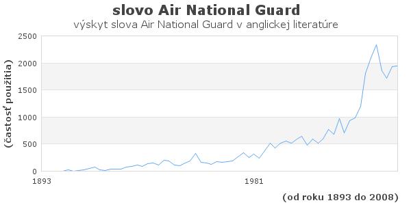 slovo Air National Guard