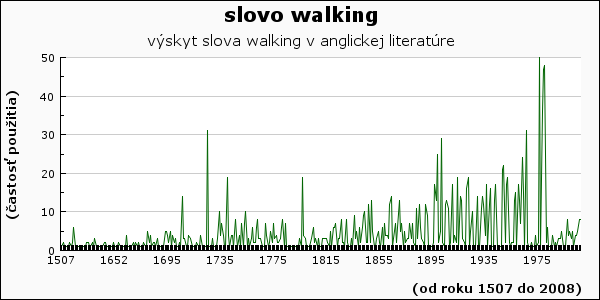 slovo walking