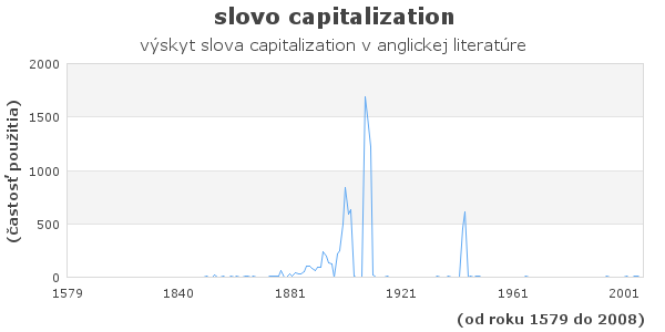 slovo capitalization