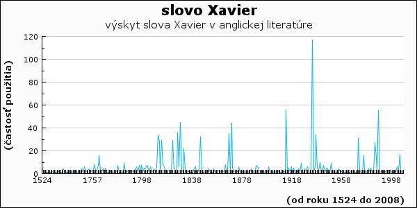 slovo Xavier