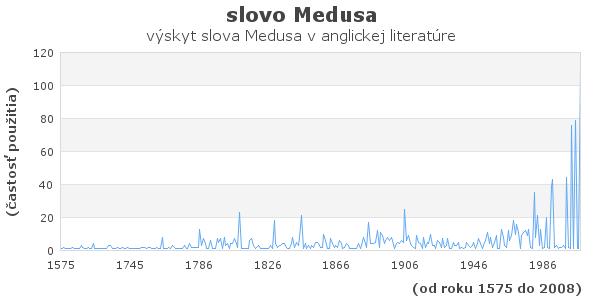 slovo Medusa