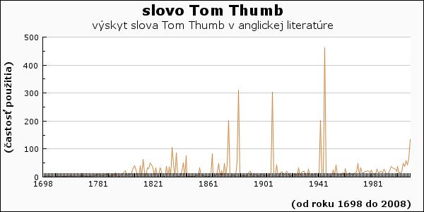 slovo Tom Thumb