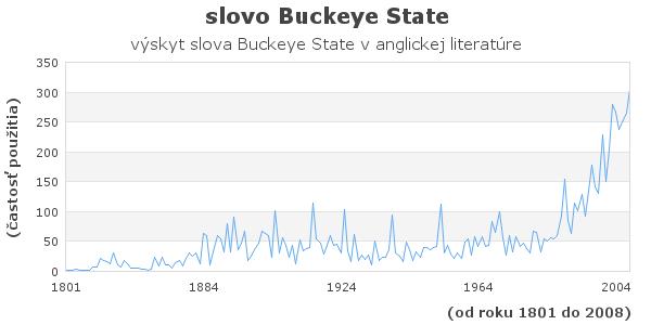 slovo Buckeye State