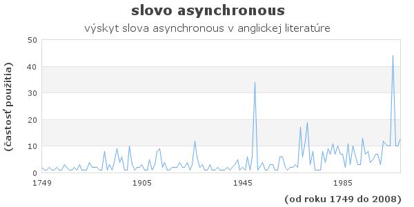 slovo asynchronous