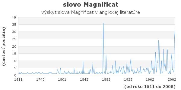 slovo Magnificat