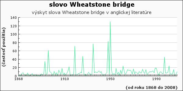 slovo Wheatstone bridge