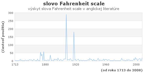 slovo Fahrenheit scale