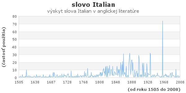 slovo Italian