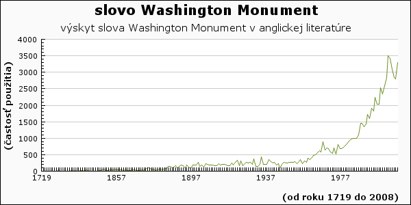 slovo Washington Monument